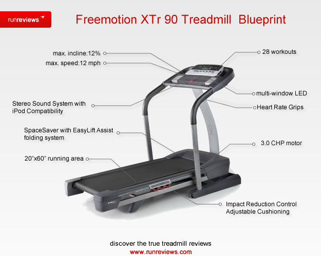Gold 39 S Gym 420 Treadmill With Esaver Design And Heart Rate Monitor Com