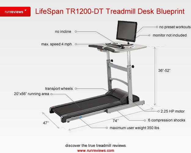 Lifespan Tr1200 Dt Treadmill Deskrun Reviews